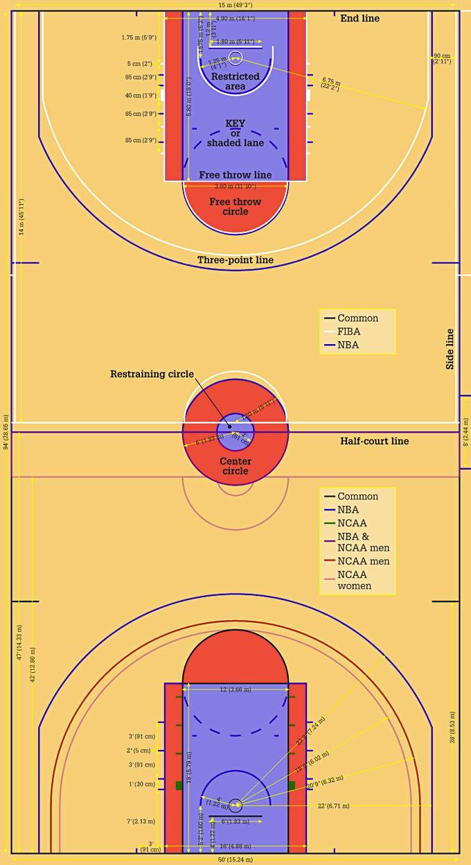 Quais são as diferenças de medidas e dimensões para o basquete da FIBA e NBA?