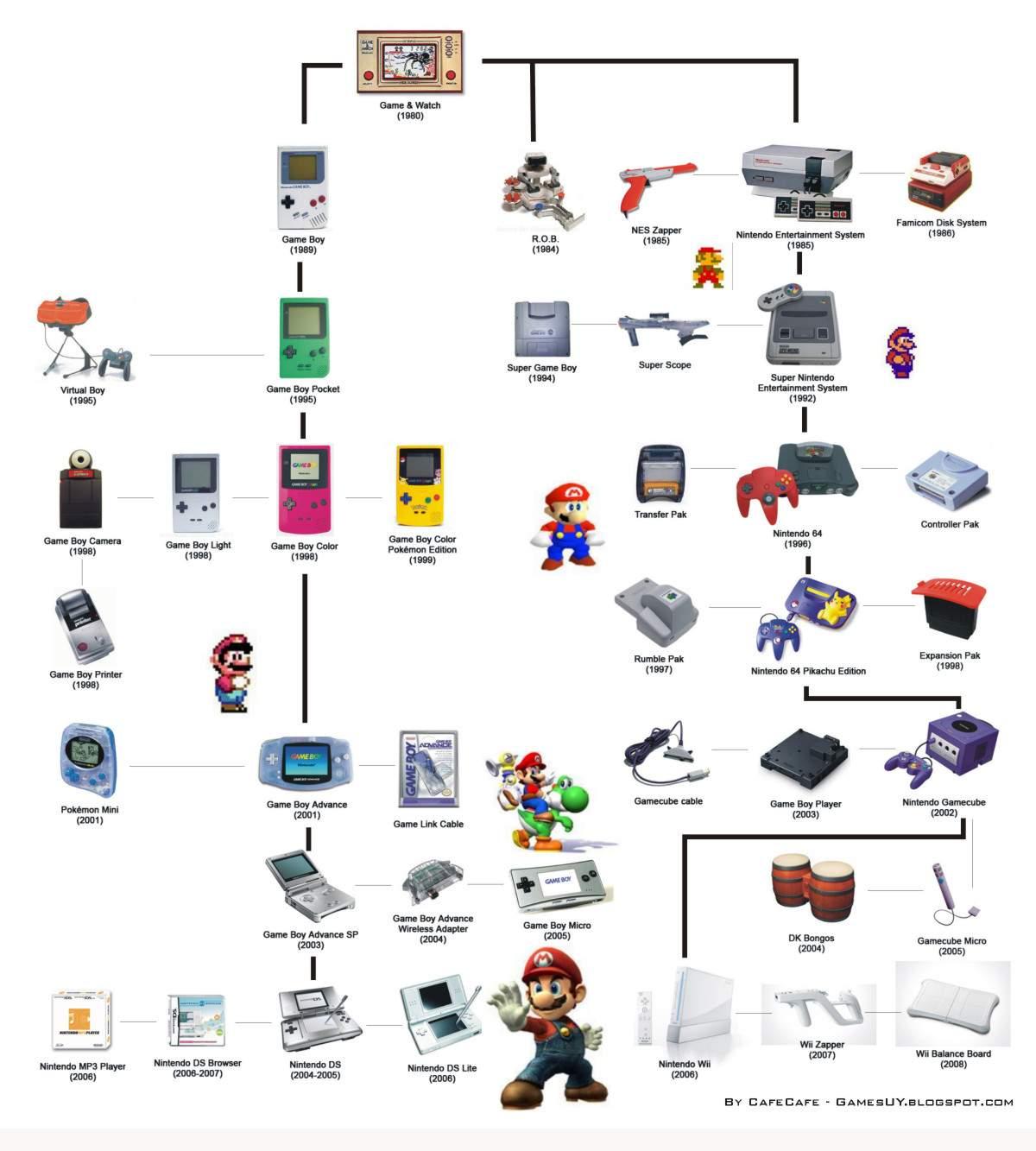 A evolução do Mario e dos videogames durante os anos