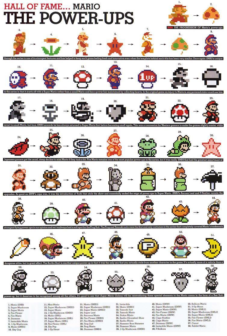 Unity Line Art Map : Super mario bros a evolução do personagem mais popular